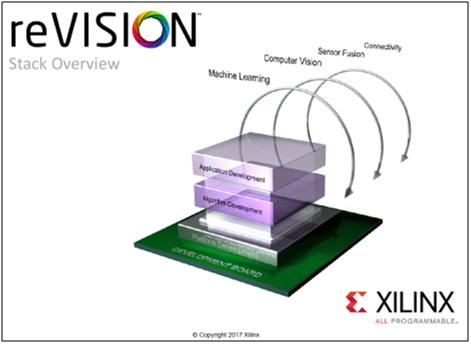 Xilinx推出reVISION堆栈,为广泛的视觉导向机器学习应用铺平道路